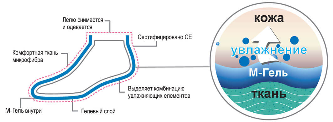 Увлажняющие носки с силиконовой СПА пропиткой (арт. 265)